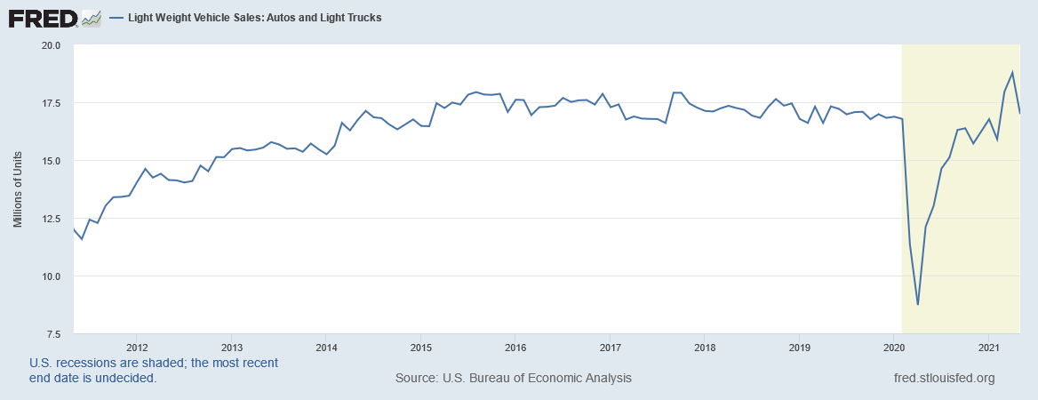 U.S. Bureau of Economic Analysis, Light Weight Vehicle Sales: Autos and Light Trucks, retrieved from FRED, Federal Reserve Bank of St. Louis