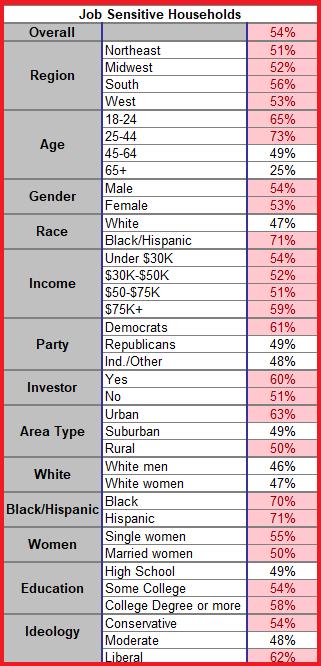 Job Sensitivity TIPP Poll TopLine - Table