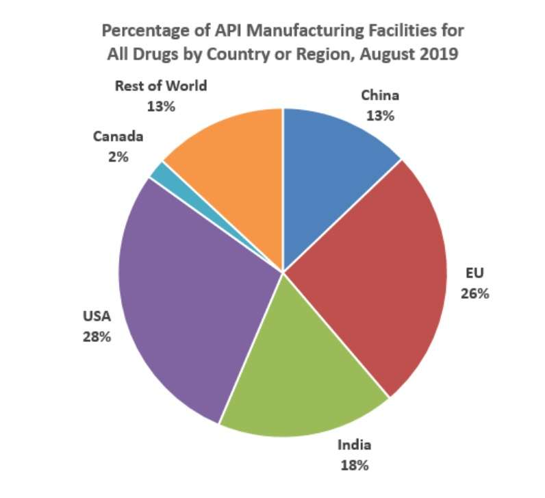 Manufacturing Sites of APIs for the U.S. Market by Country or Region, August 2019