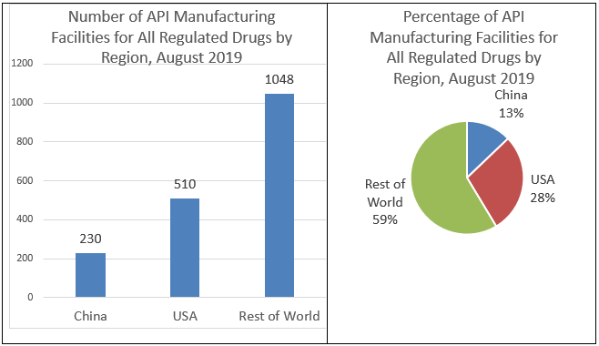 Manufacturing Sites of APIs for the U.S. Market by Country or Region, August 2019,