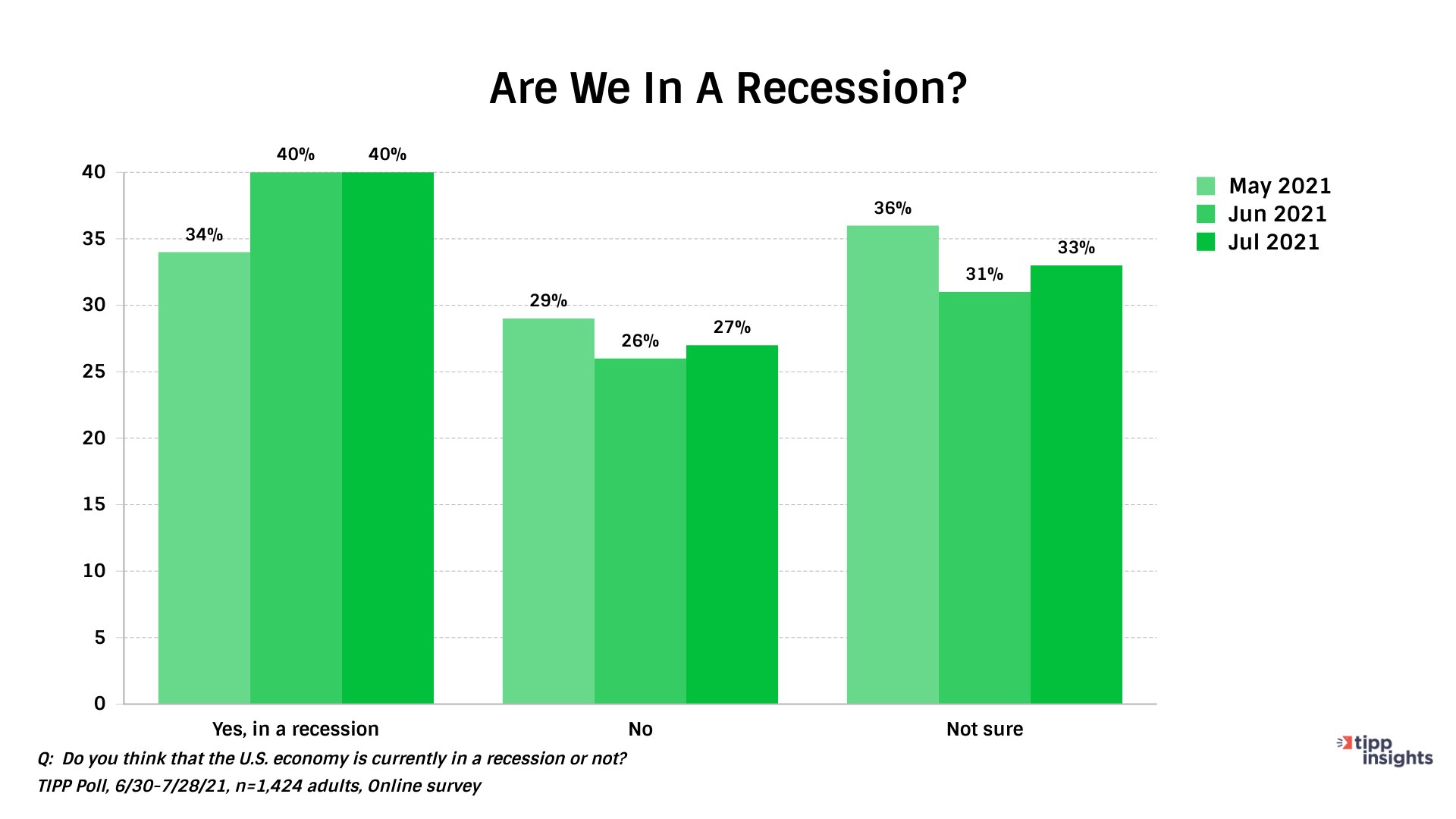 """IBD/TIPP Poll """"Are We In A Recession"""""""