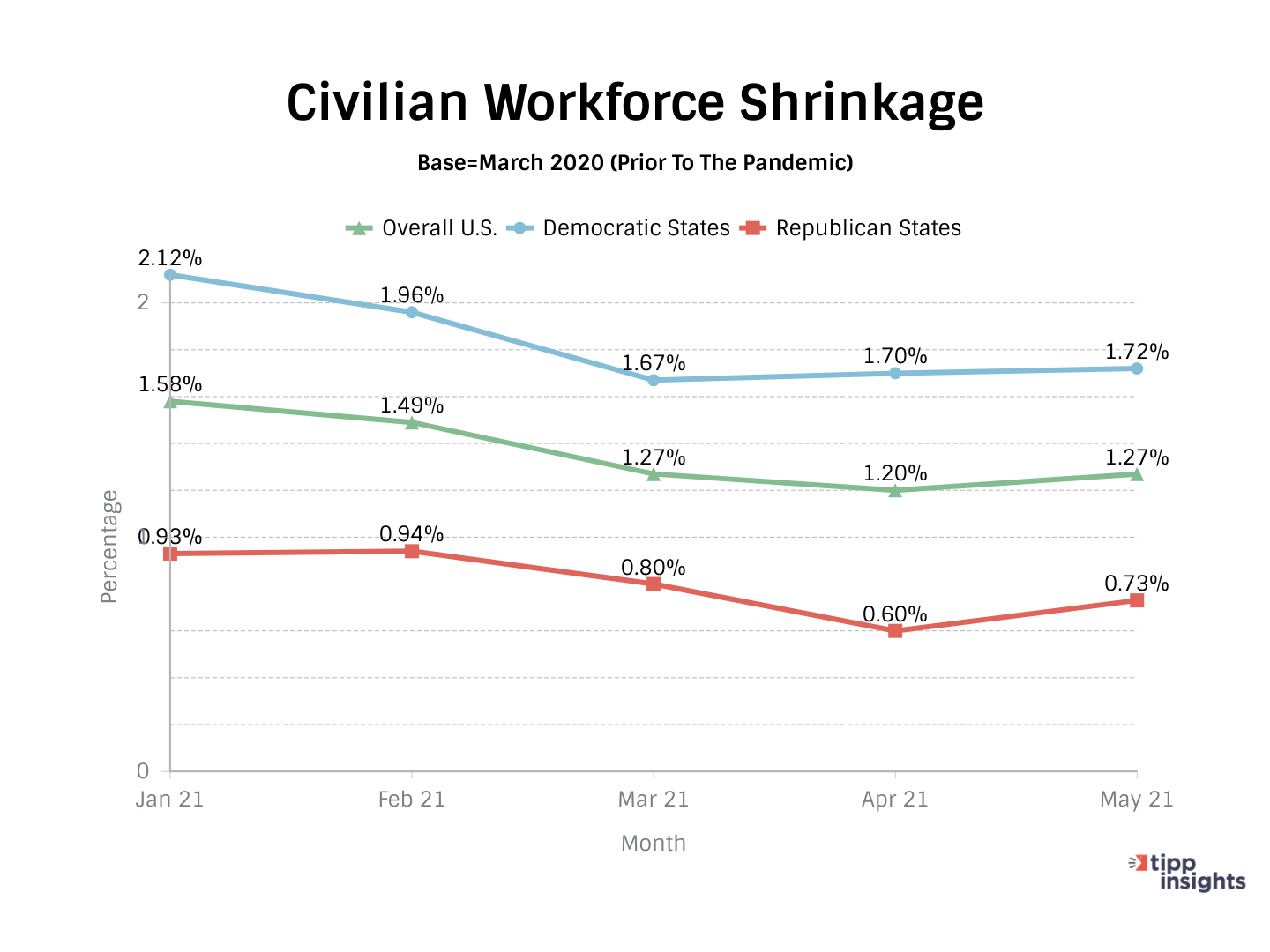 Civilian Workforce Shrinkage in Red and Blue States TIPP Poll