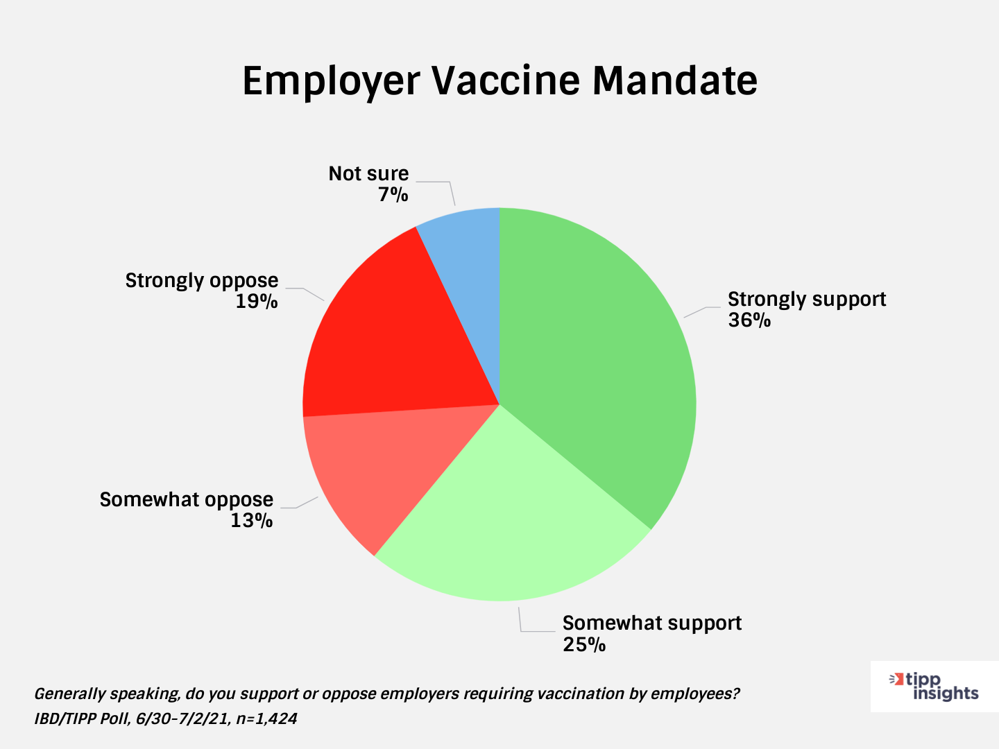 TIPP Poll Results: Whether Americans support or do not support Employer vaccine mandate