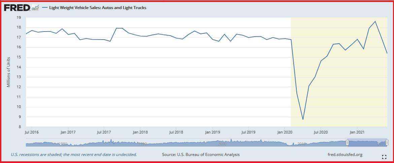 Light Weight Vehicle Sales FRED, U.S bureau of economic analysis