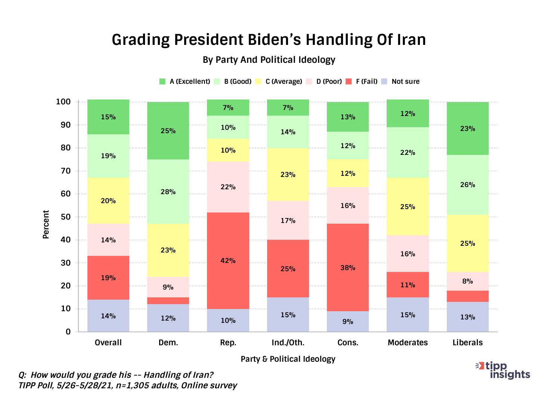Grading President Biden's Handling Of Iran
