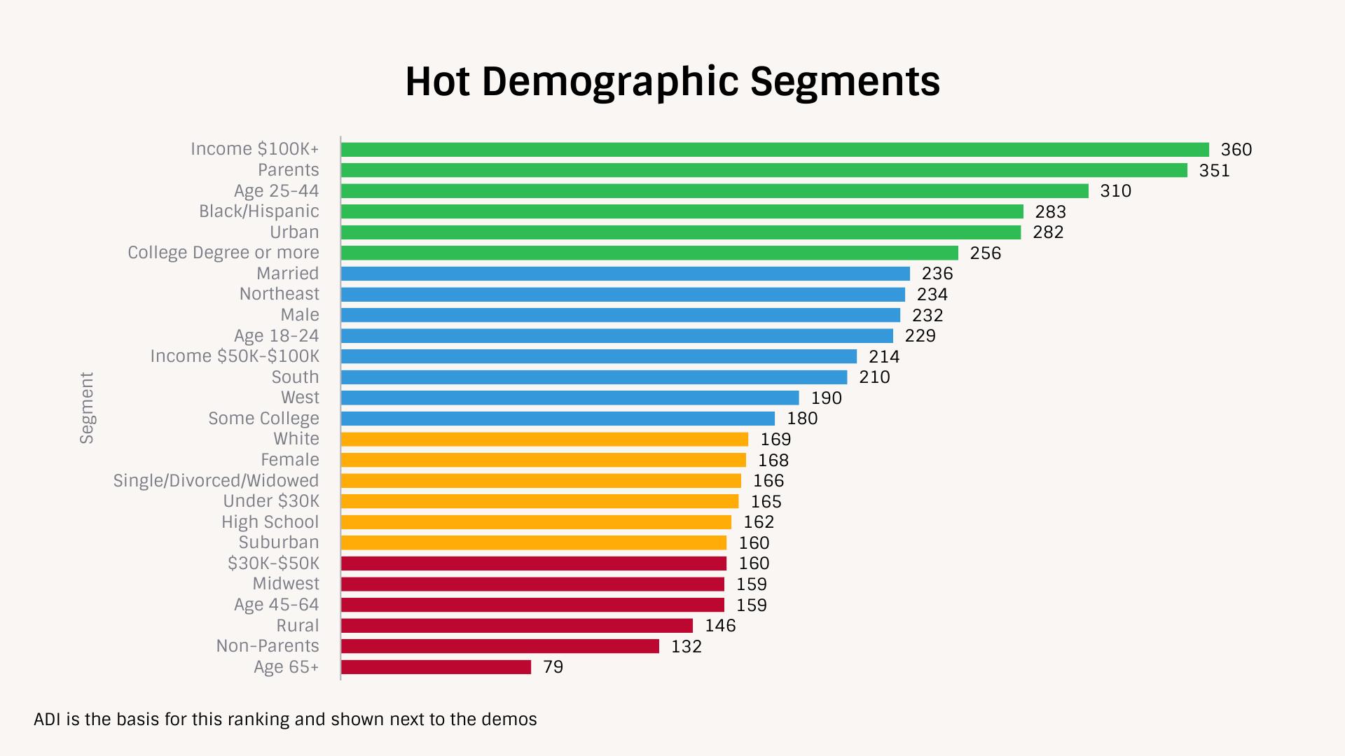 Hot Demographic Segments of TechnoMetrica Auto demand index july 2021