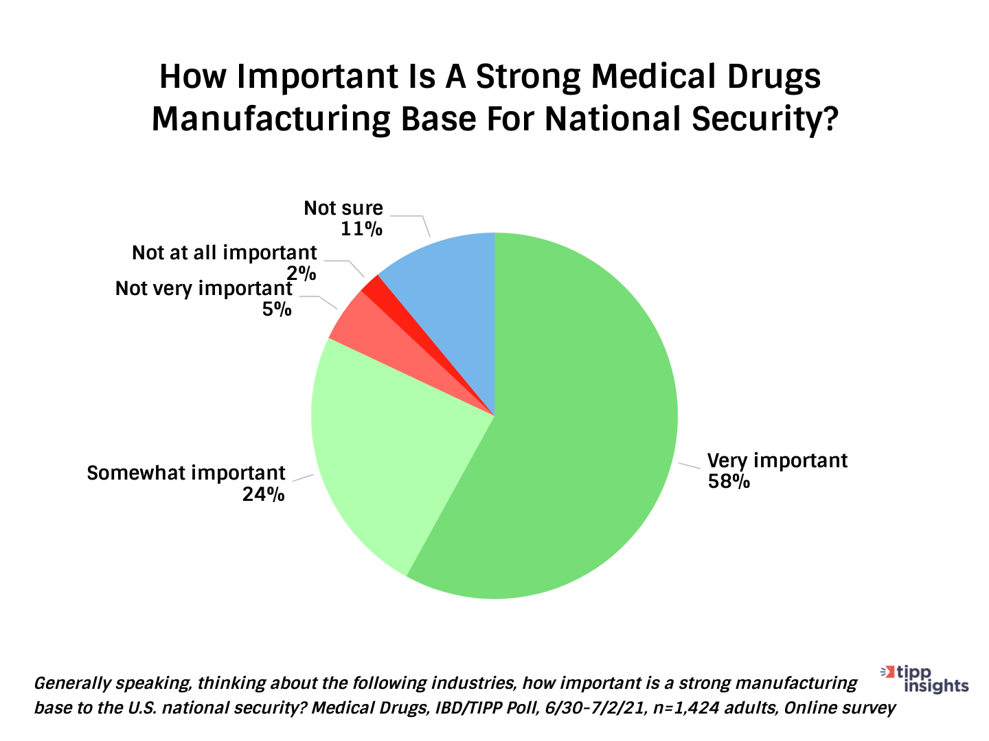 Importance of a strong drugs manufacturing base for national security