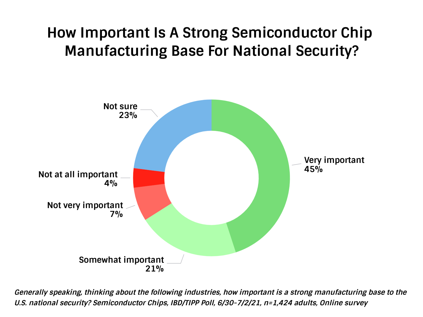 TIPP Poll Results, How important to americans is a strong semiconductor chip manufacturing base for national security, chart
