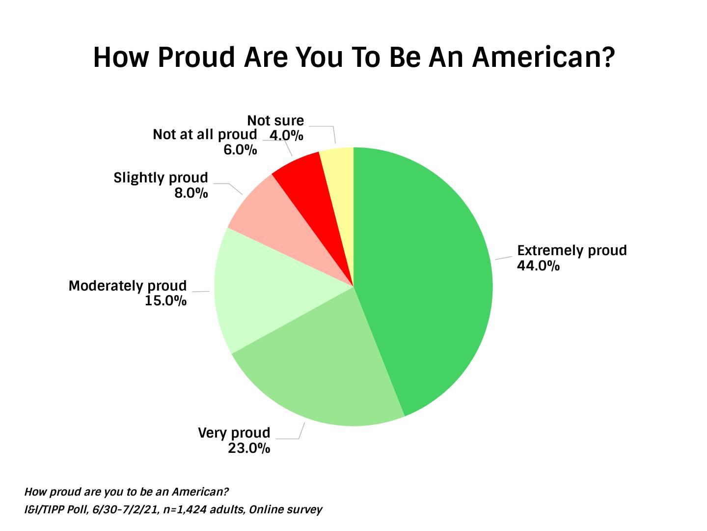 Americans Pride In Being American - TIPP