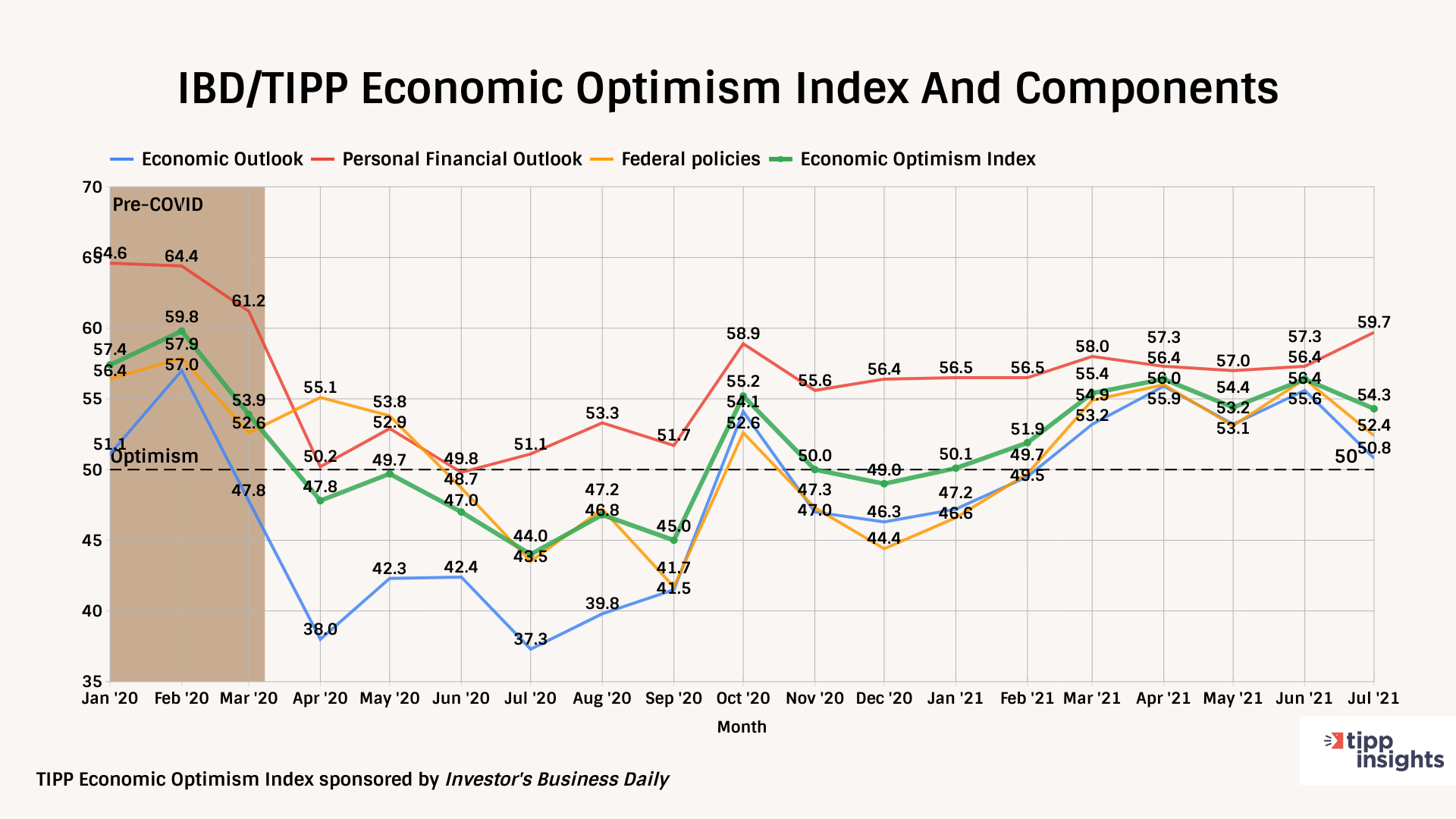 IBD/TIPP Economic Optimism Index, Economic outlook, personal financial outlook, federal policies, economic optimism index tracking.