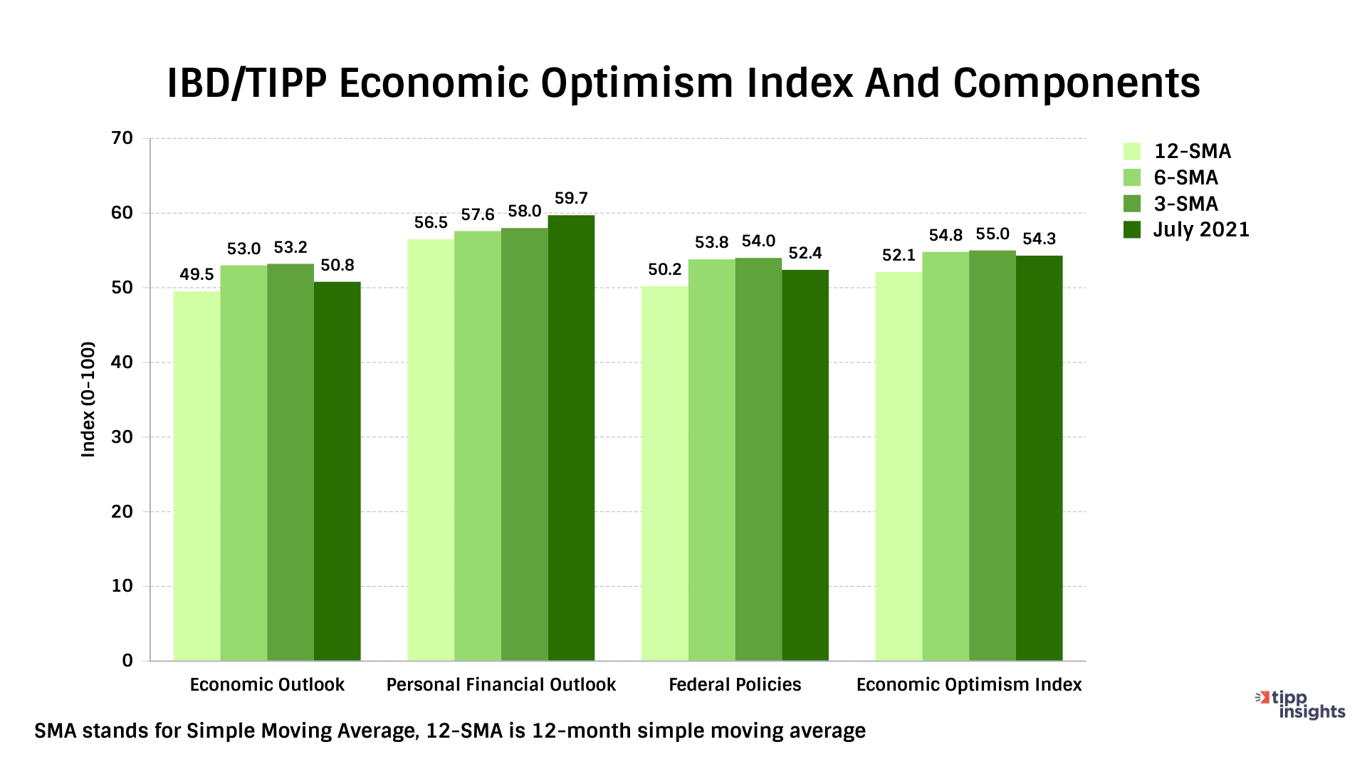 IBD/TIPP Economic Optimism Index And Components for july 2021