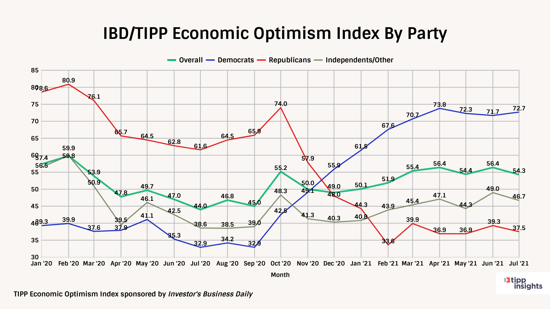 IBD/TIPP Economic Optimism Index By Party For july 2021