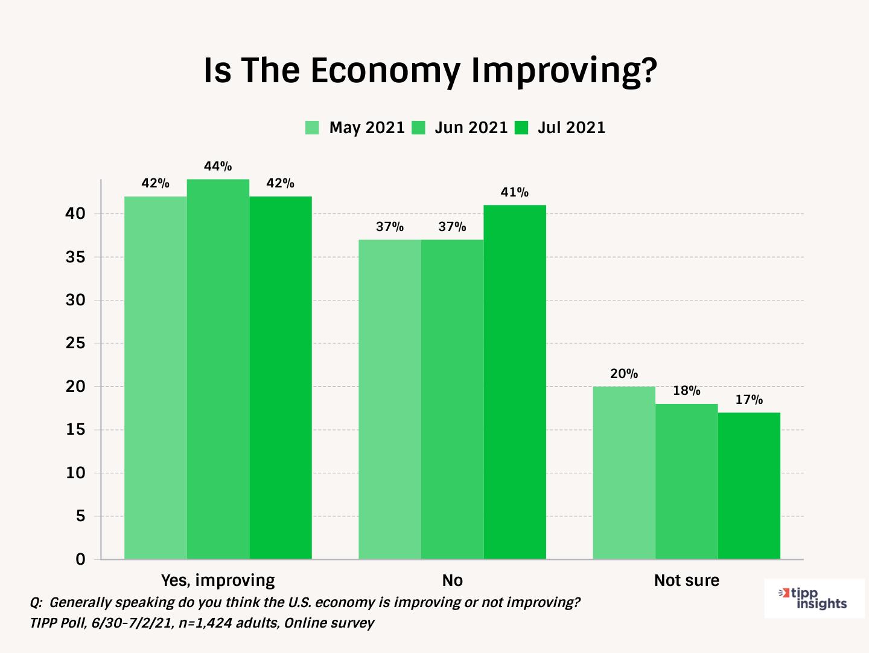 IBD/TIPP Economic Optimism Question - Is the Economy Improving