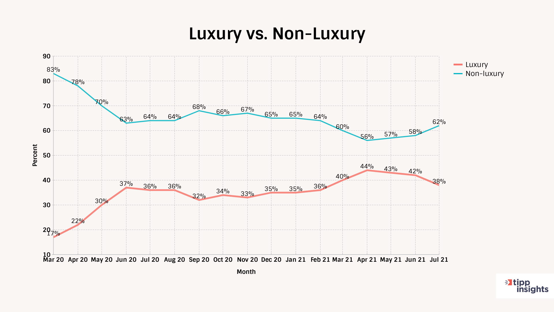 TechnoMetrica Auto Demand index Americans intent to buy Luxury vs. Non-Luxury Demand, tracking results march 2020 till july 2021