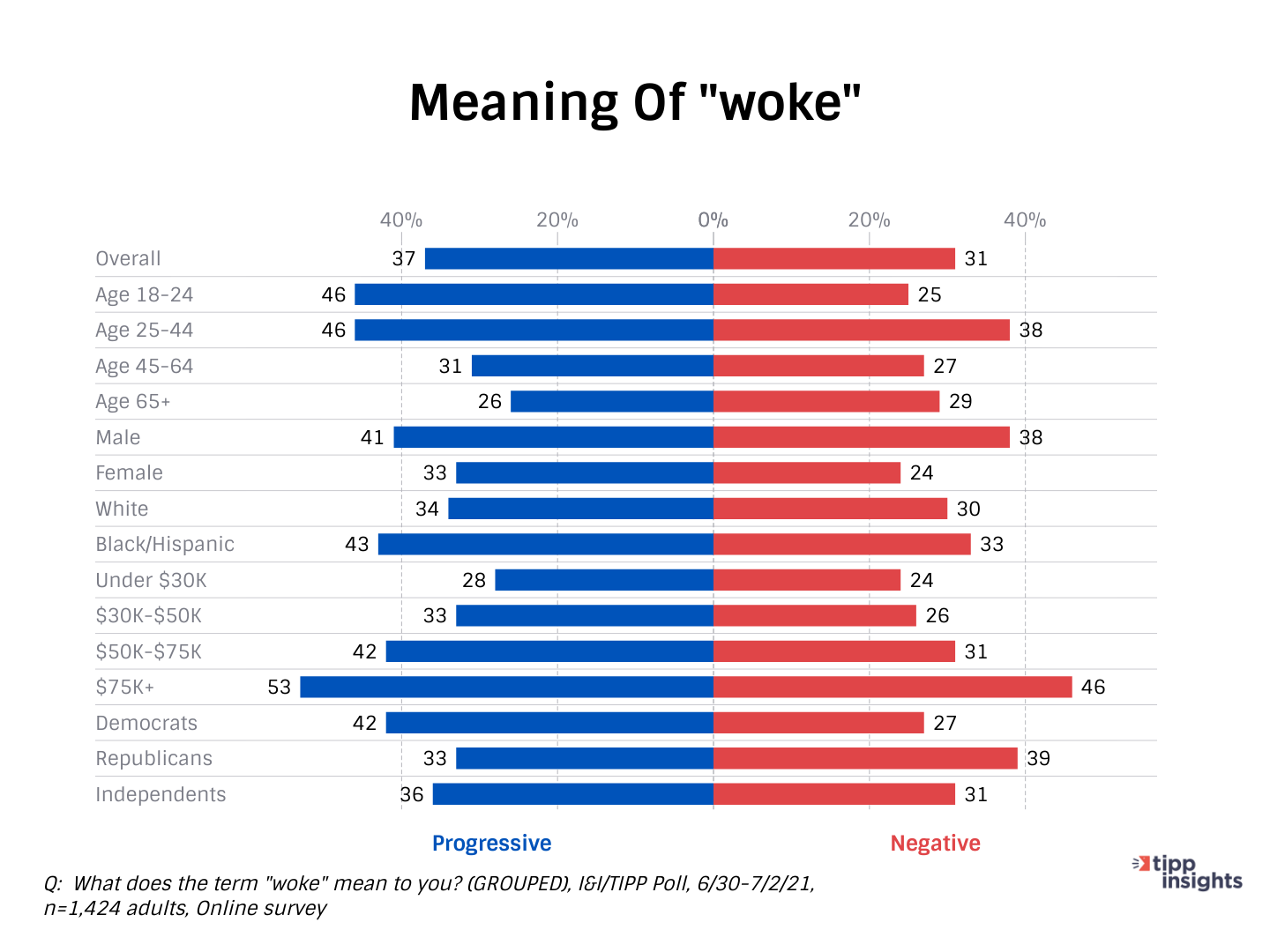 """TIPP Poll Results - Amercains and the Meaning of """"woke"""" demographic breakdown"""