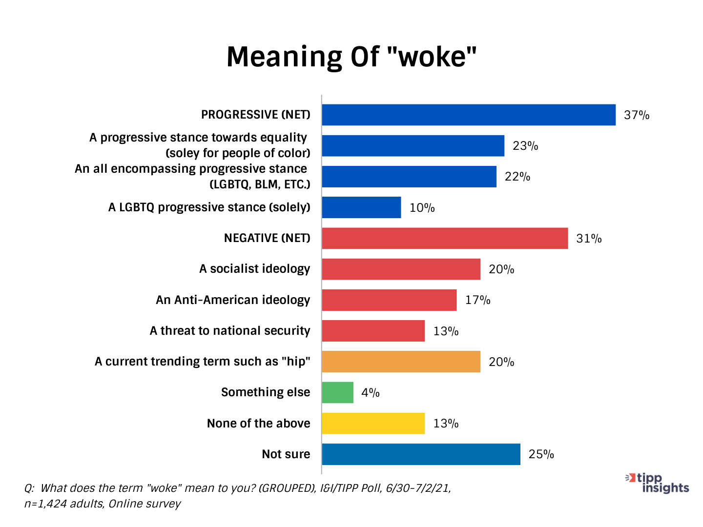 """TIPP Poll Results - Americans and the Meaning of """"woke"""""""