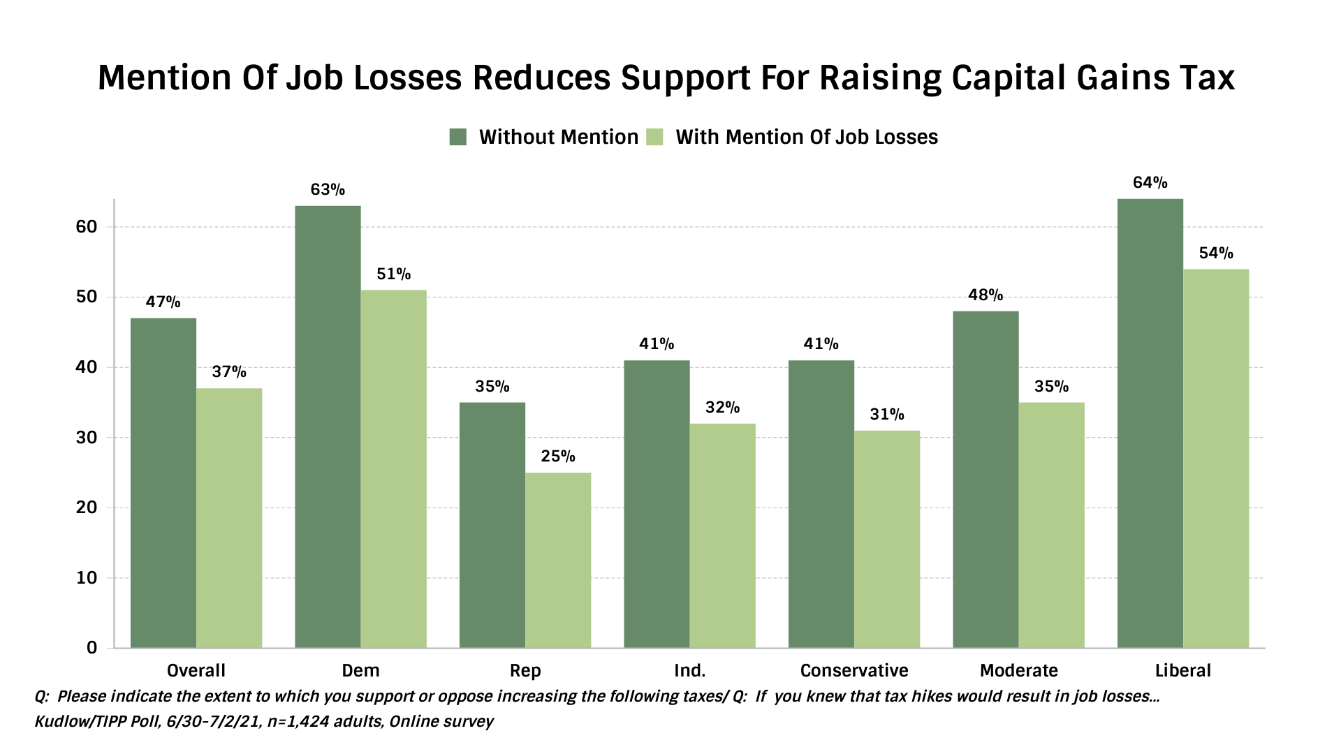 IBD/TIPP Mention of Job Losses Reducing Support For Raising Capital Gains Tax