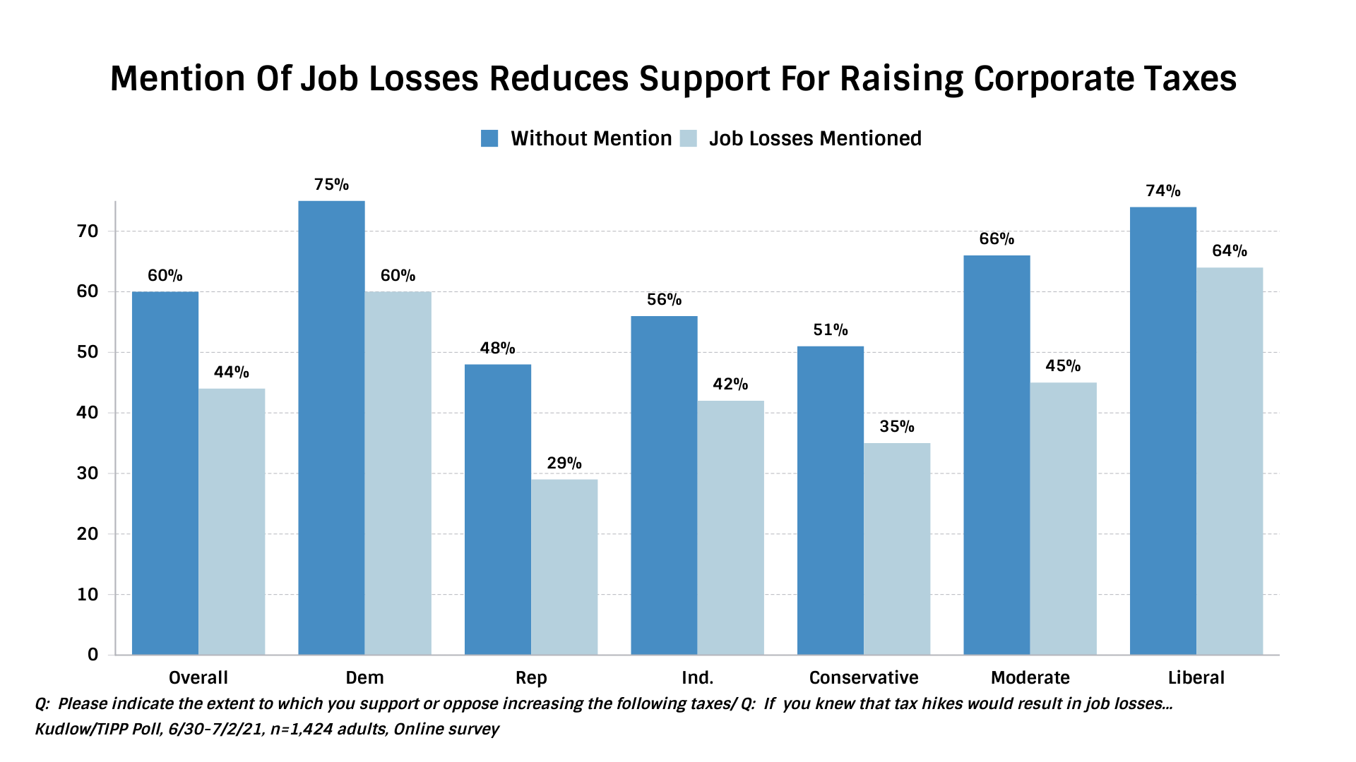 IBD/TIPP Mention Of Job Losses Reducing Support For Raising Taxes