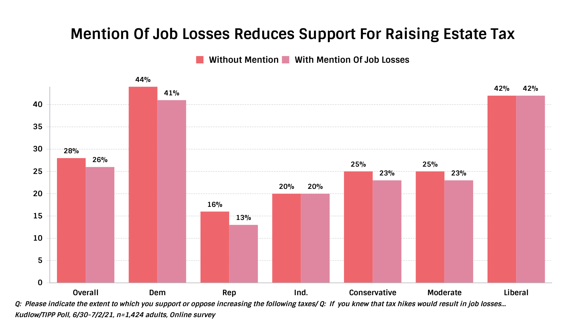 Mention Of Job Losses Reducing Support For Raising Estate Tax - By Ideology and Party