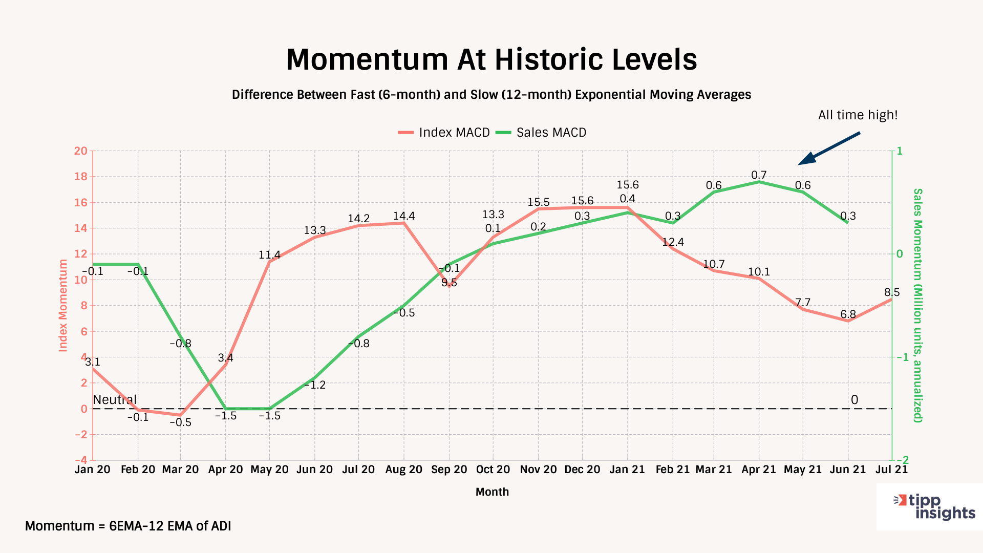 Technometrica Auto demand index Momentum at historic levels, difference between 6 month and 12 exponential moving average