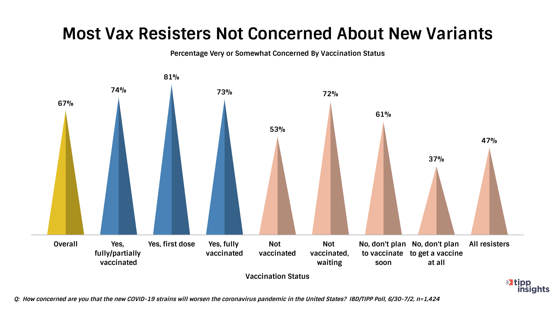TIPP Poll Results, American Vax Resisters not concerned about new COVID19 variants