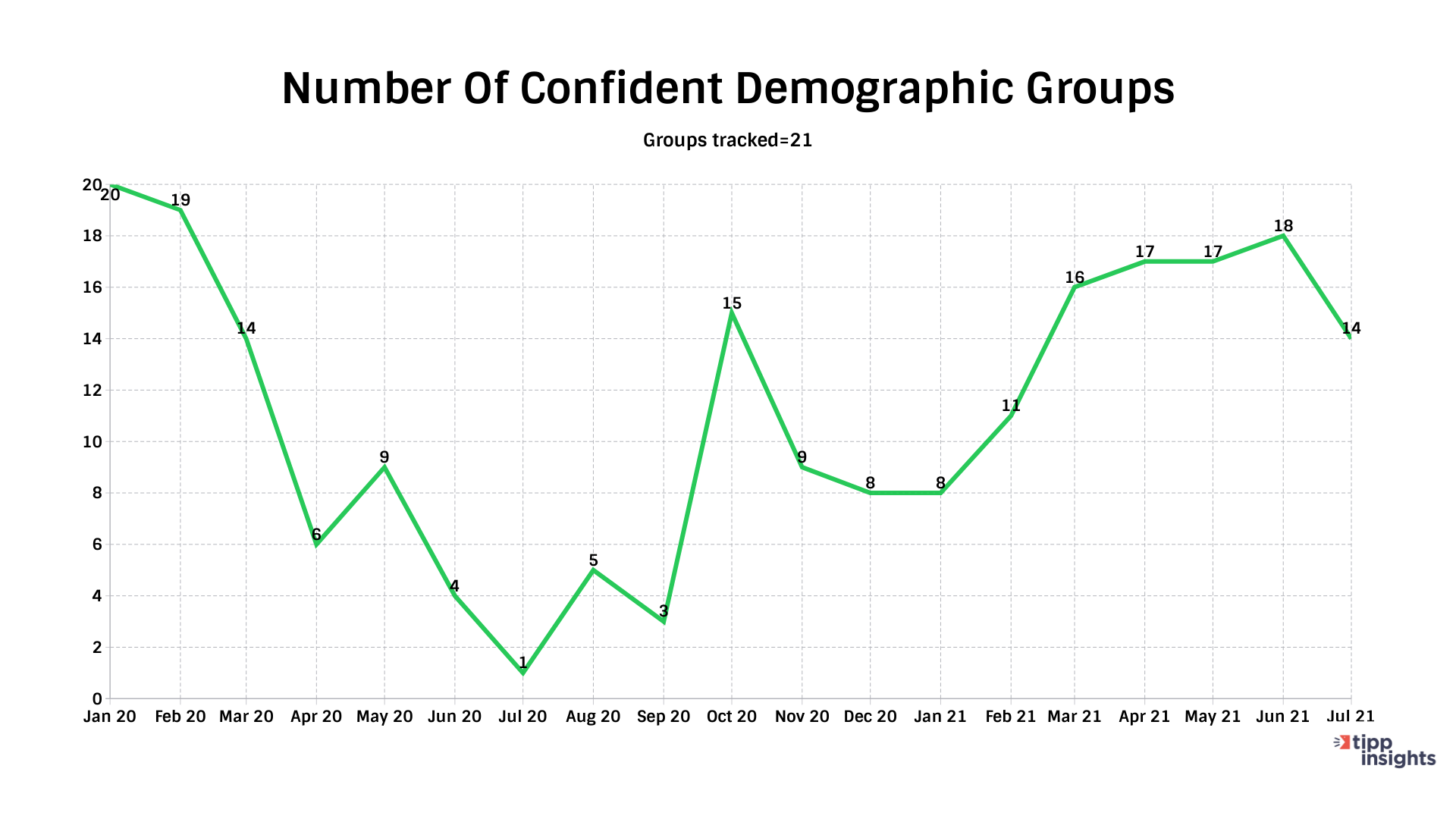 IBD/TIPP Economic Optimism Index Number Of Confident Demographic Groups