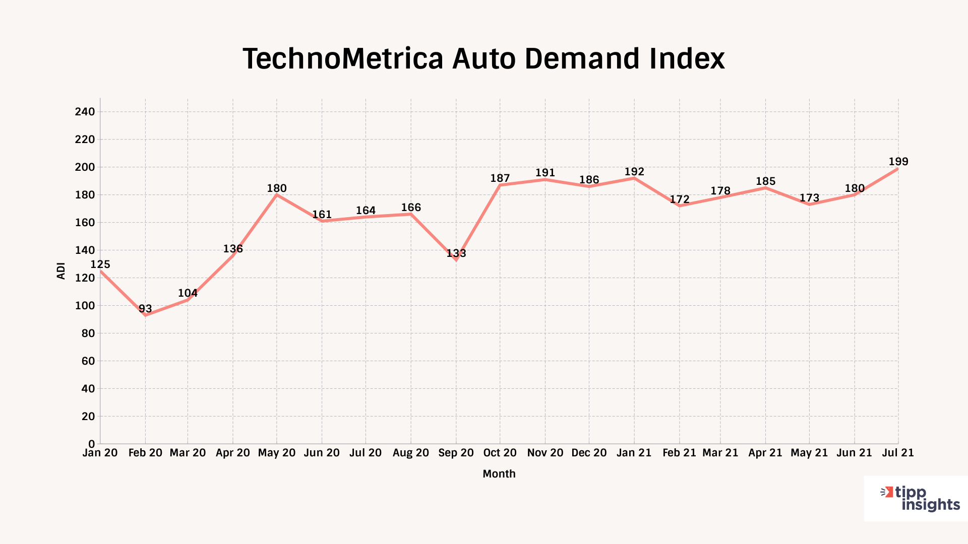 TechnoMetrica Auto Demand Index tracking since januar 2020 to july 2021 (current)