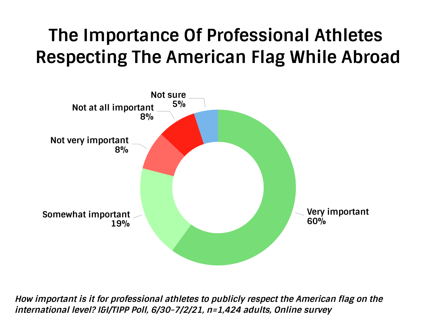 TIPP Poll Results: The Importance of Professional Athletes Respecting The American Flag While Abroad