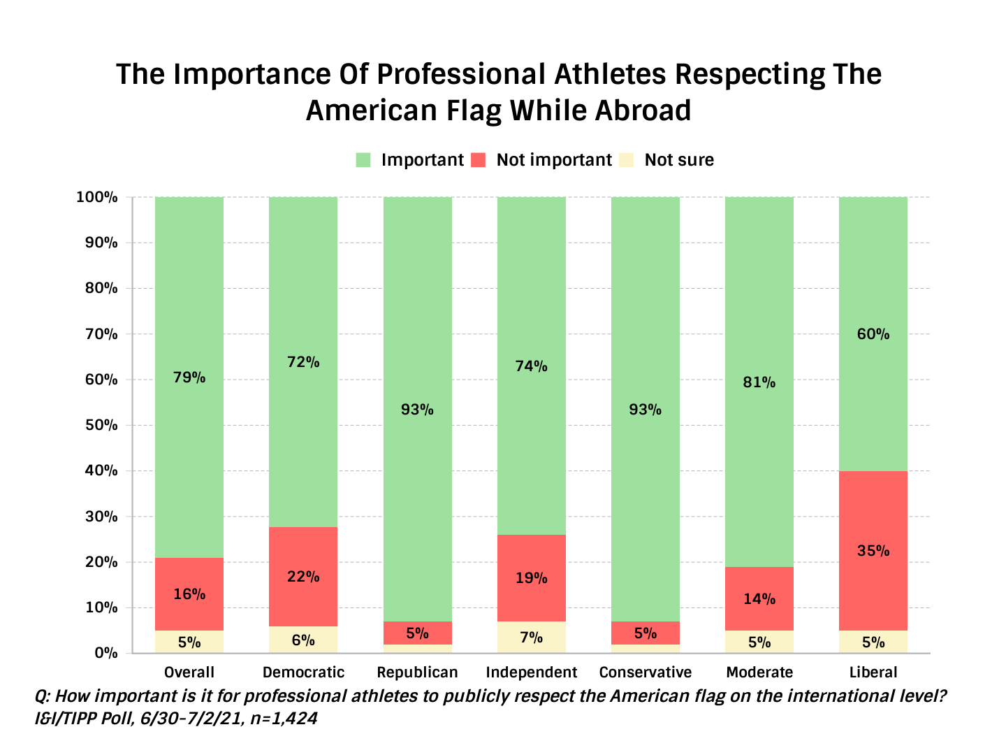 TIPP Poll Results: The Importance of Professional Athletes Respecting The American Flag While Abroad by Party and Ideology