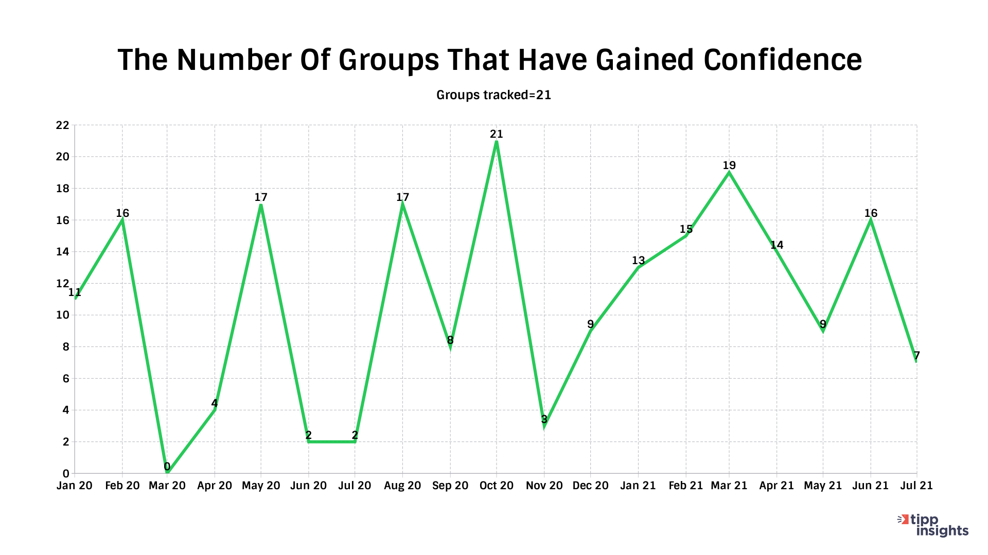 IBD/TIPP Economic Optimism Index Number Of Groups That Have Gained Confidence