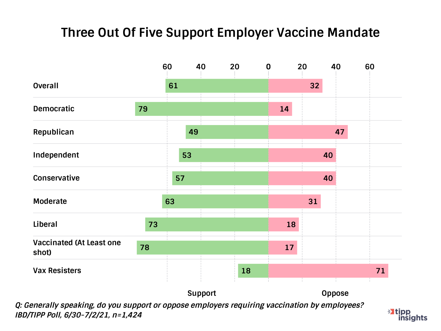 TIPP Poll Results, three out of five support Employer mandate by party and ideology