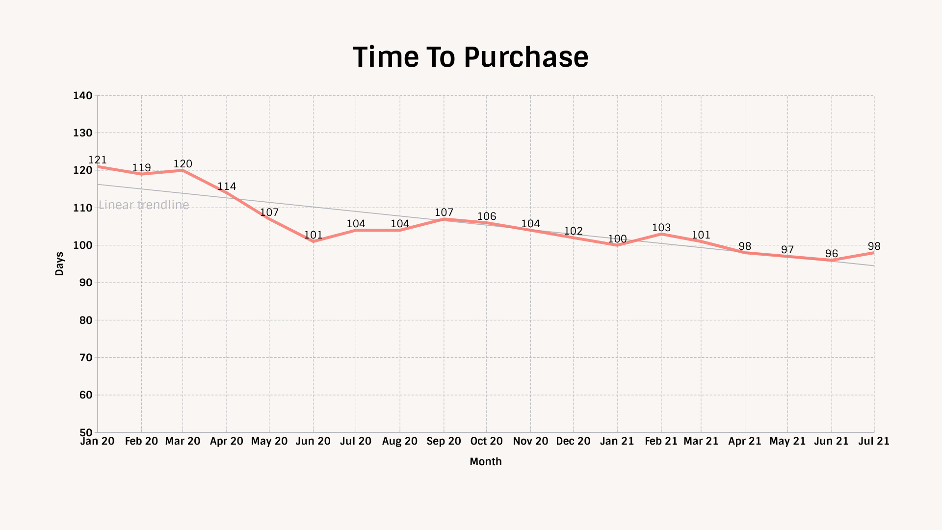 Technometrica auto demand index: tracking poll Time to purchase, january 2020 - july 2021