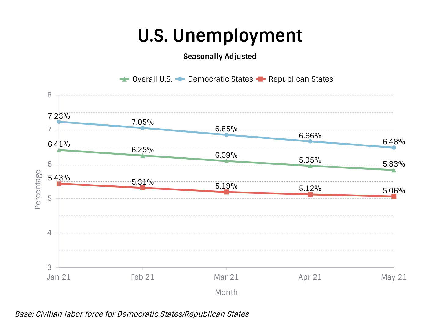 Unemployment in Red States and Blue States TIPP Poll