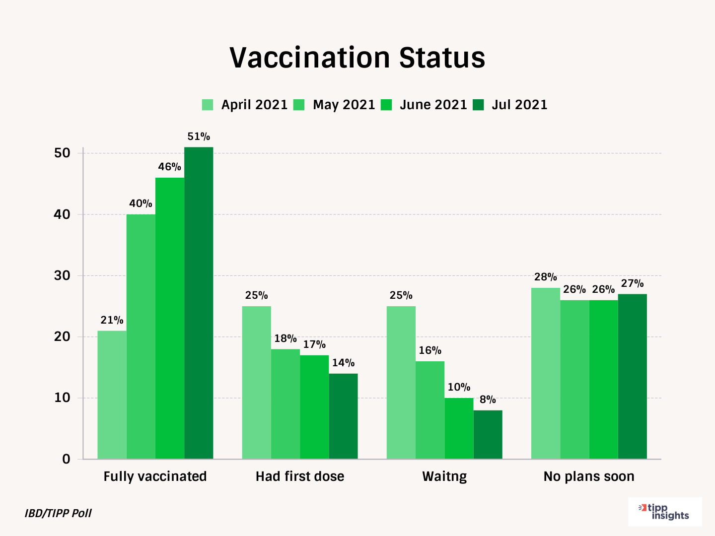 TIPP Poll Results: Americans Vaccination status by month break down (Fully vaccinate, had first dose, waiting, no plans soon)