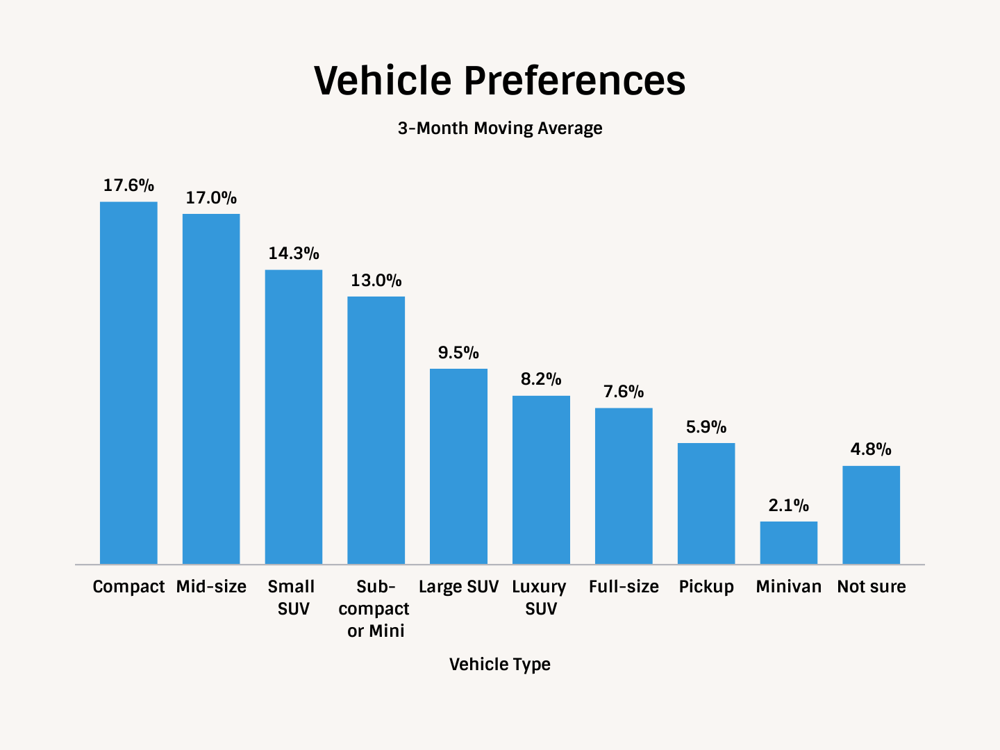 Technometrica Auto Demand index Vehicle Preferences in the United States