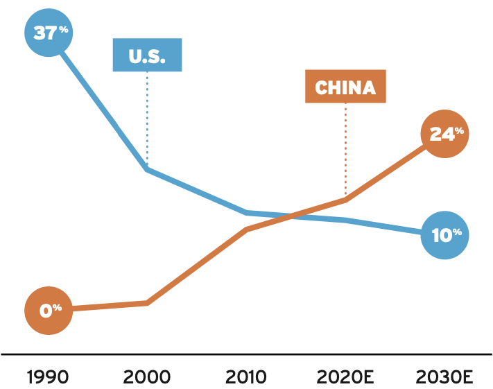 Share of global semiconductor manufacturing, 1990-2030. Source: SIA