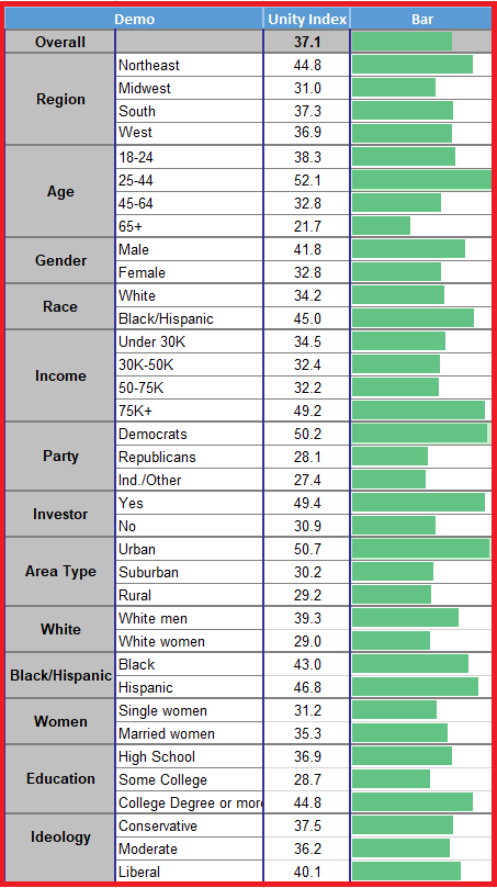 TIPP Poll Unity Index, Three-month moving average by demographic categories