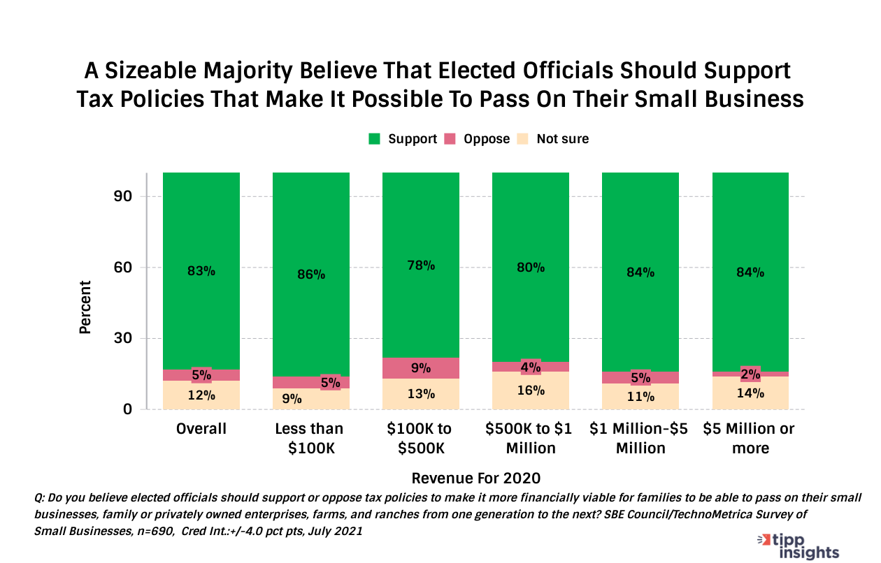 TIPP Poll Results: Elected officials should support tax policies that make it possible to pass on their small businesses