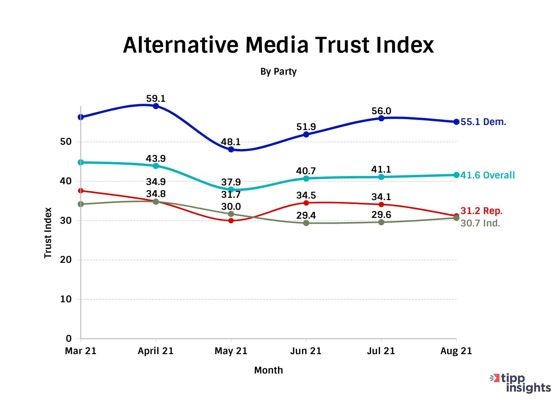 TIPP Poll Results: Amercians trust in Alternative Media Trust Index
