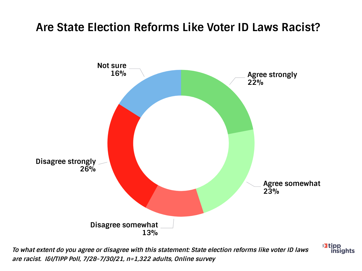 I&I Tipp Results Chart 1: Are state election reforms like voter id laws racist?