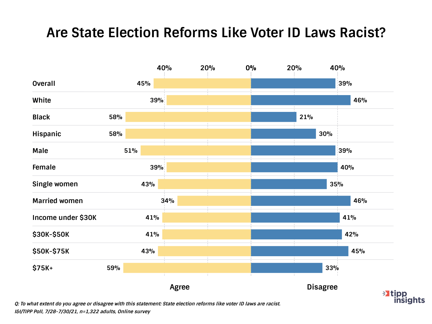 I&I TIPP Results Chart 2: Are state election reforms like voter id laws racist?