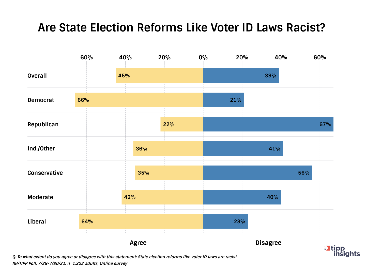 I&I TIPP Chart 3: Are state election reforms like voter id laws racist?