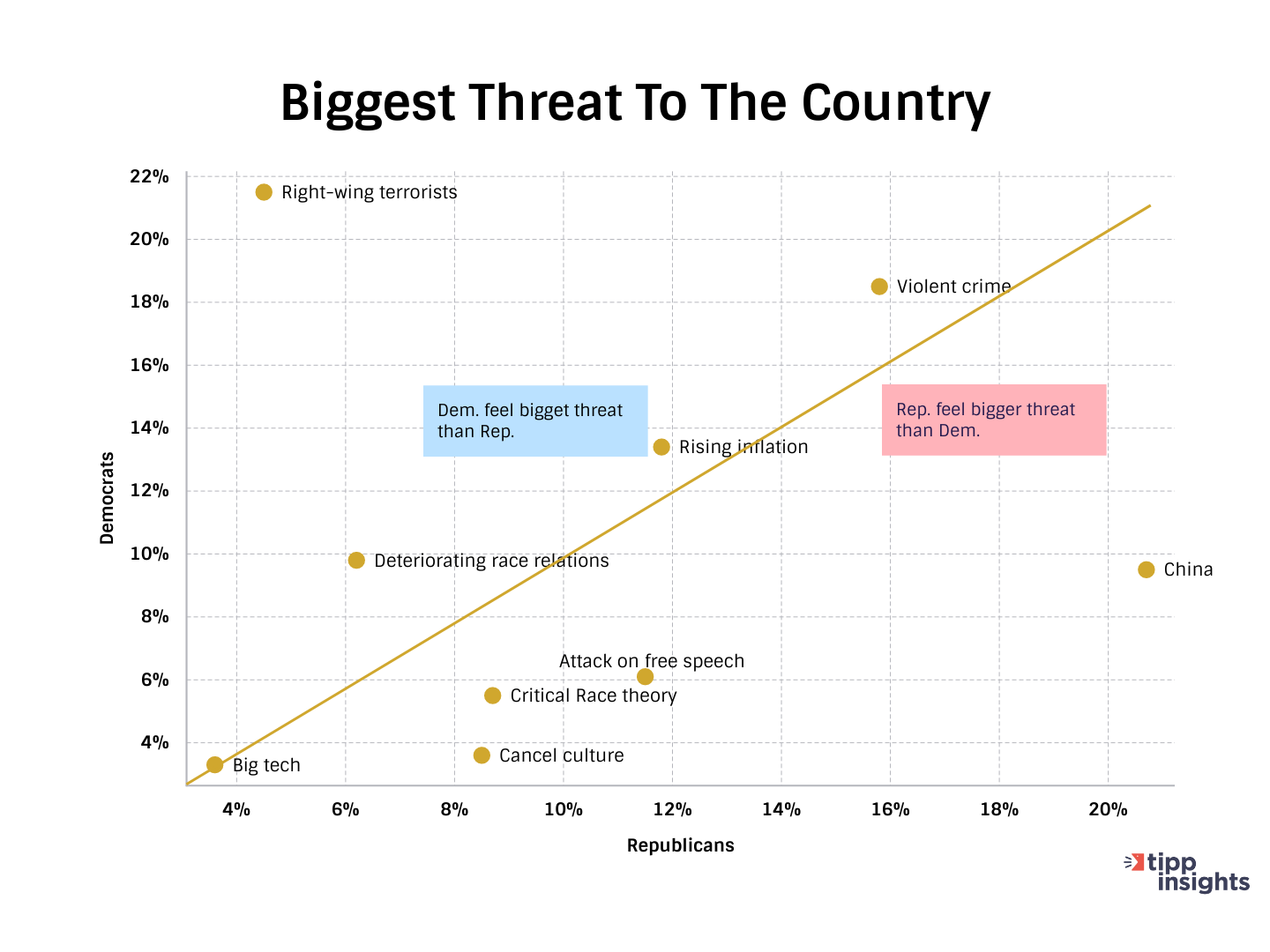 TIPP Poll Results, What do Americans think is the Biggest threat to the country, graph