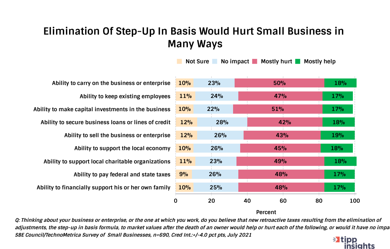 TIPP/SBE Poll Result: American Small Business'es and the Elimination of step-up in basis
