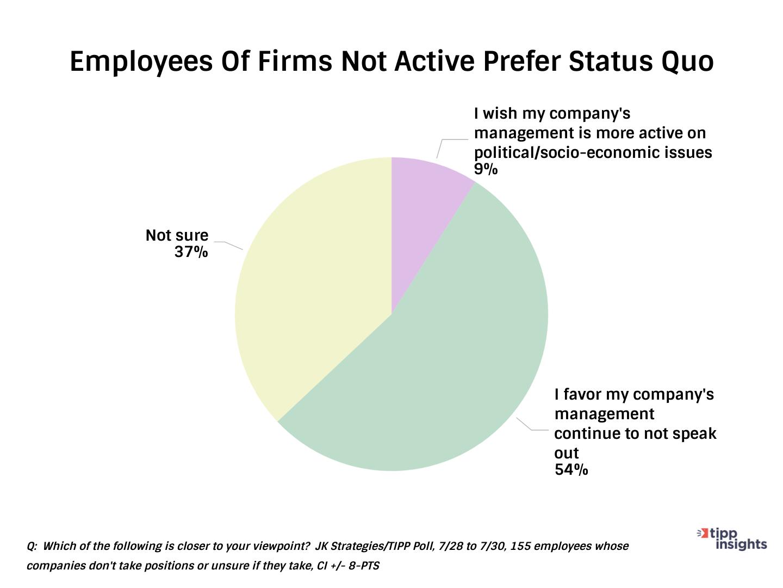 TIPP/JK Strategies Poll Result On American Employers activist stances Chart 2