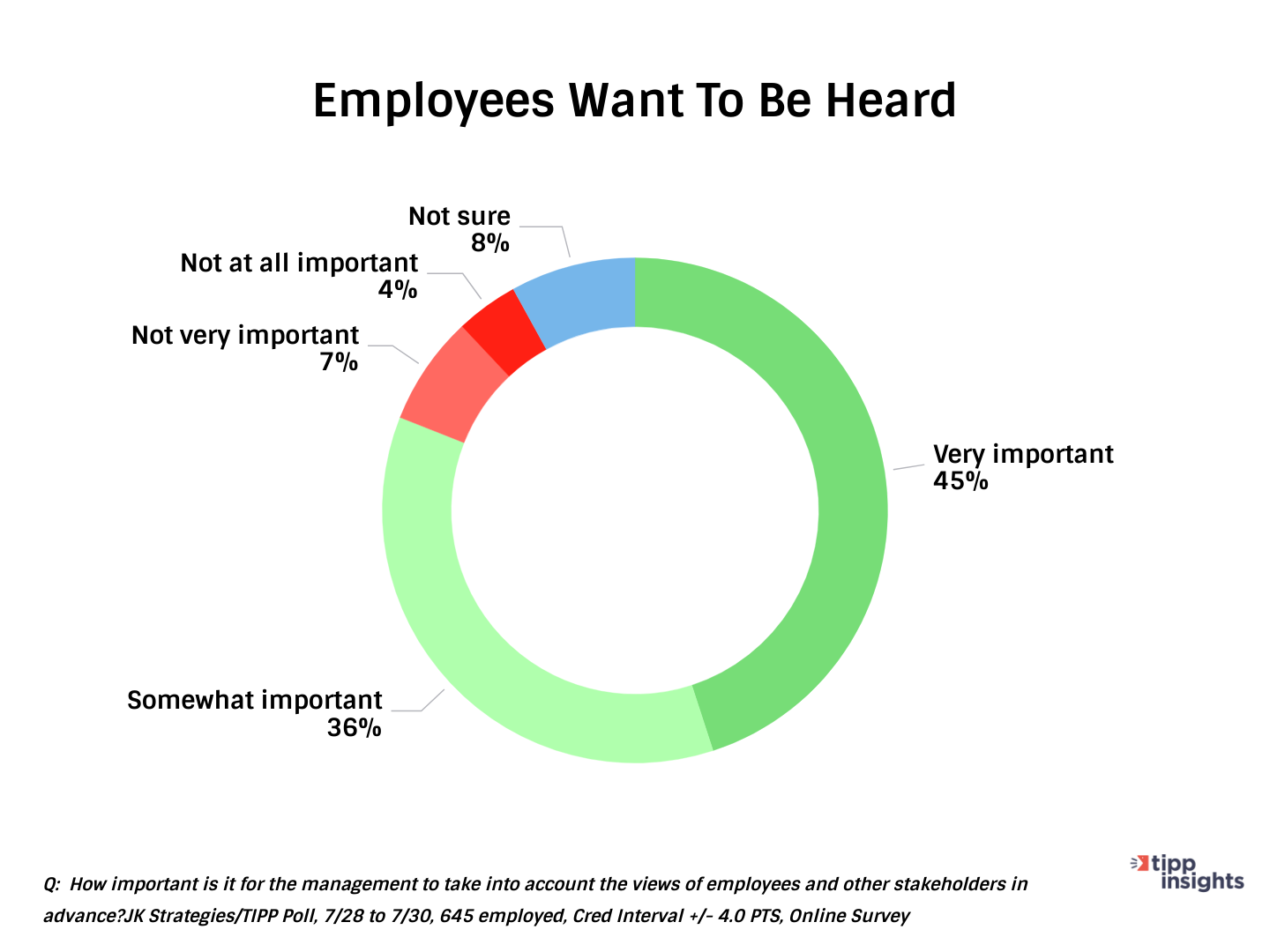 TIPP JK Strategies Poll Results American Employees want to be heard