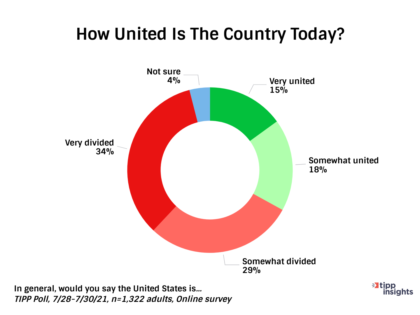 TIPP Poll Results: Asking How united is the country (United states) today?  Pie Chart