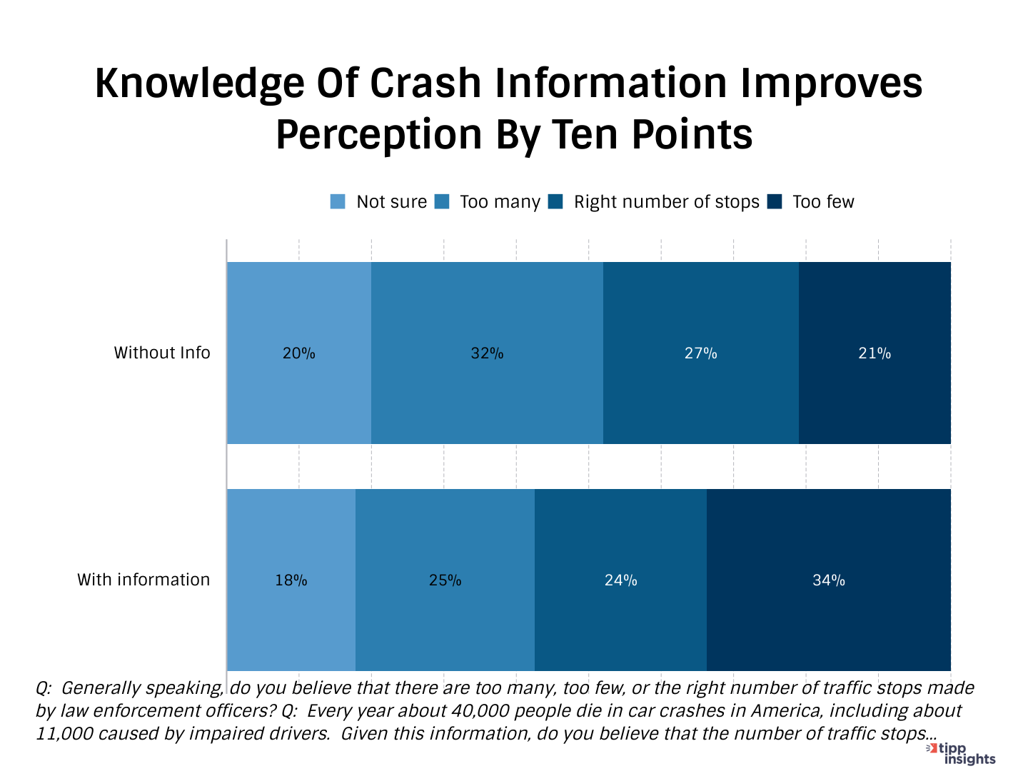 TIPP Poll Results Chart 1:  Knowledge of crash info improves perception by ten points