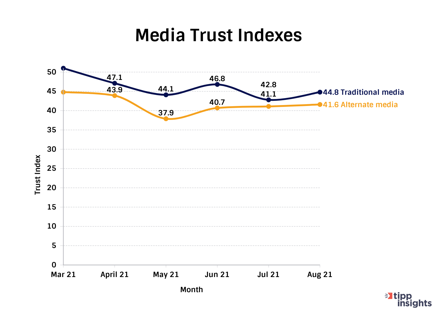 TIPP Poll Results: Media Trust Indexes