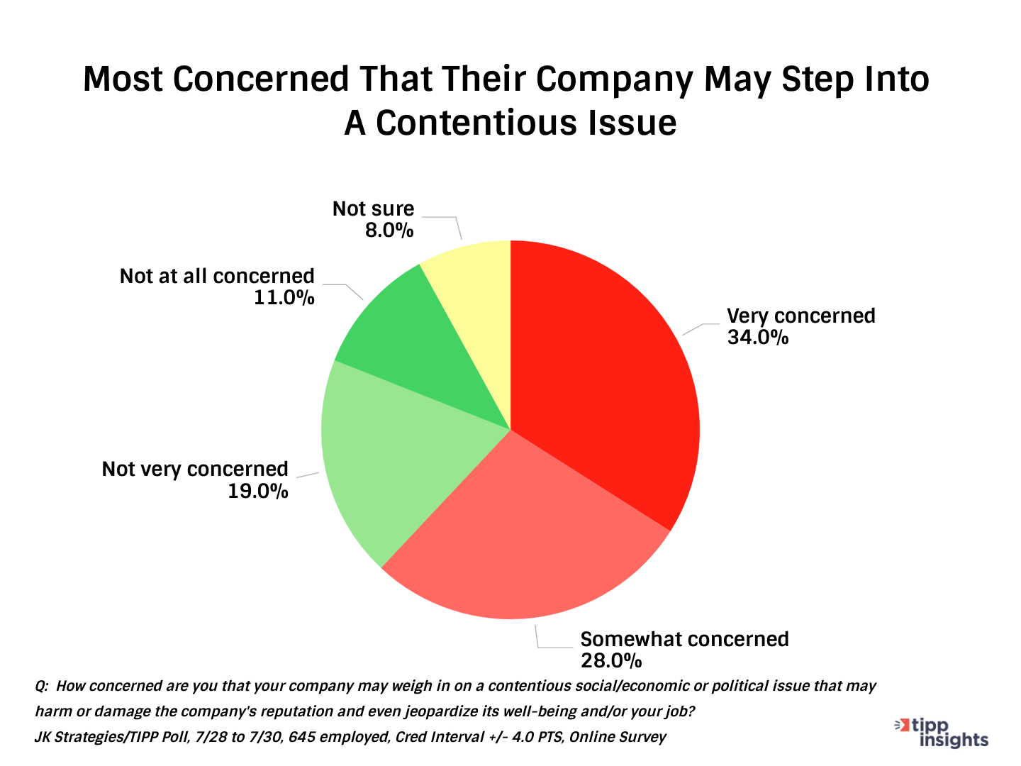 TIPP Poll/JK Strategies Results: Americans concerns that their company may join a contentious issueChart 3